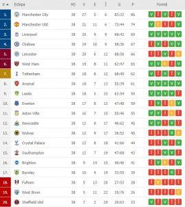 Premier League, clasamentul final