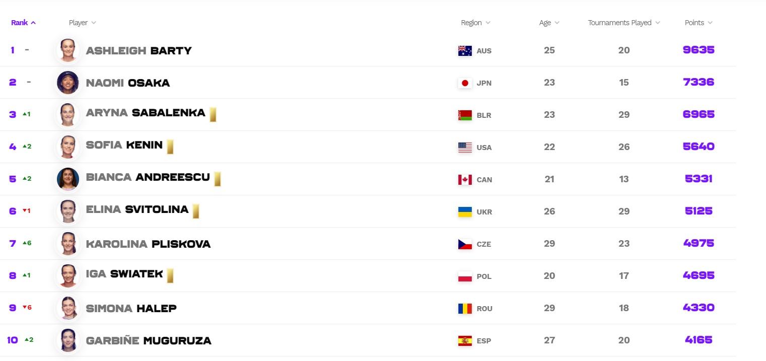Simona Halep s-a prăbușit în clasamentul WTA