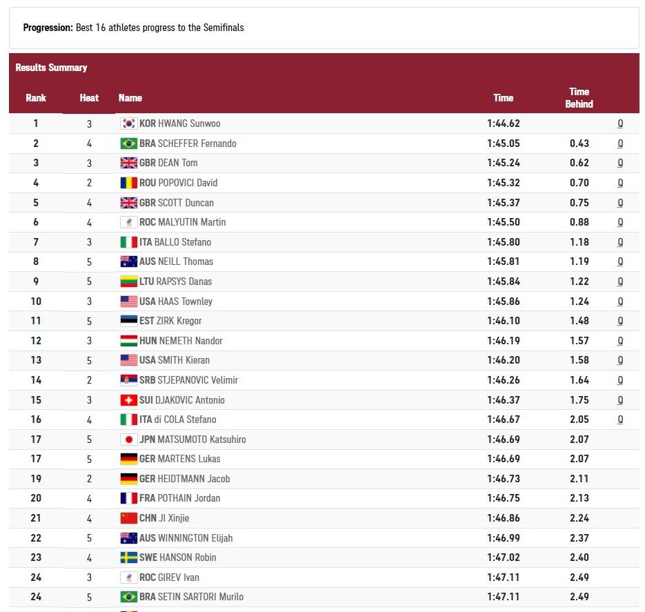 David Popovici s-a calificat în finala de la 200 de metri liber masculin
